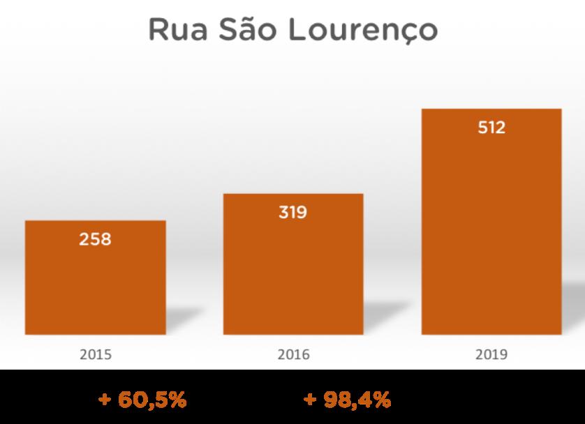 grafico_slourenço